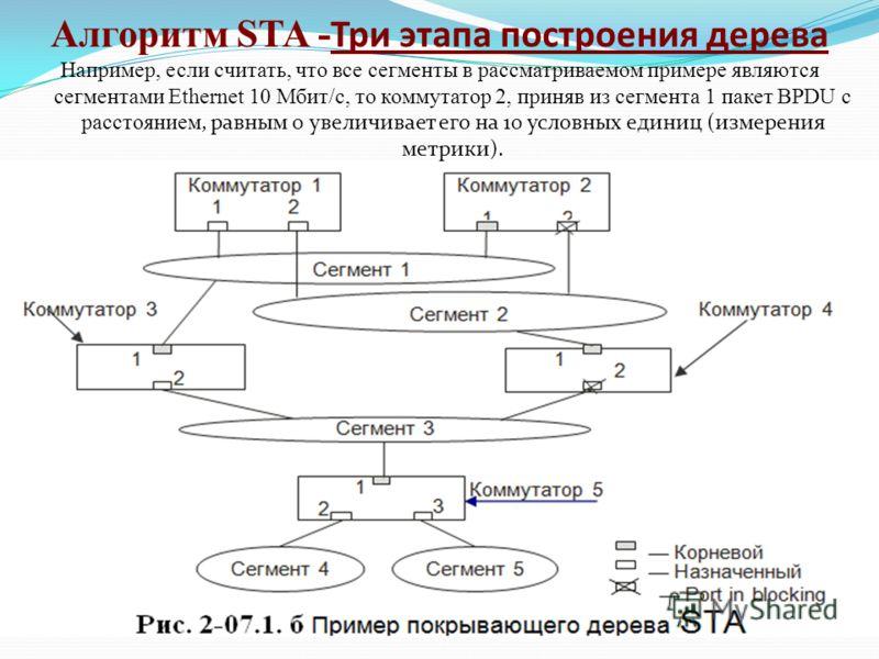 Алгоритм STA - Три этапа построения дерева Например, если считать, что все сегменты в рассматриваемом примере являются сегментами Ethernet 10 Мбит/с, то коммутатор 2, приняв из сегмента 1 пакет BPDU с расстоянием, равным 0 увеличивает его на 10 услов