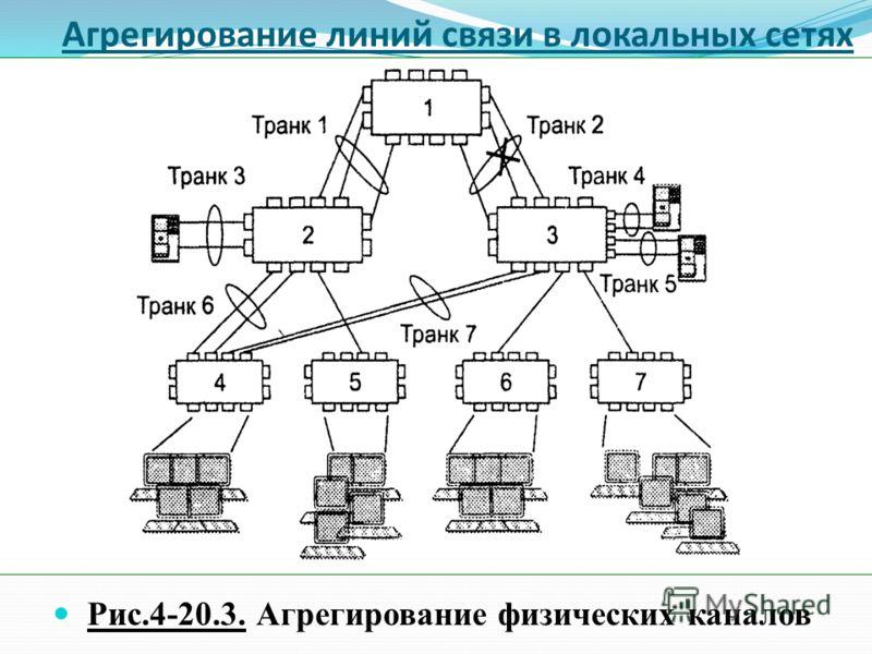 Агрегирование линий связи в локальных сетях Рис.4-20.3. Агрегирование физических каналов