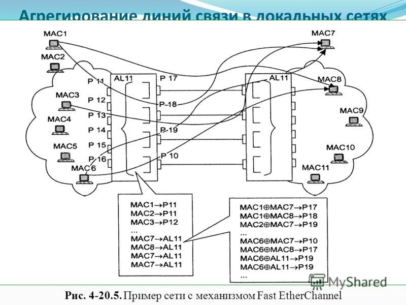 Агрегирование линий связи в локальных сетях Рис. 4-20.5. Пример сети с механизмом Fast EtherChannel