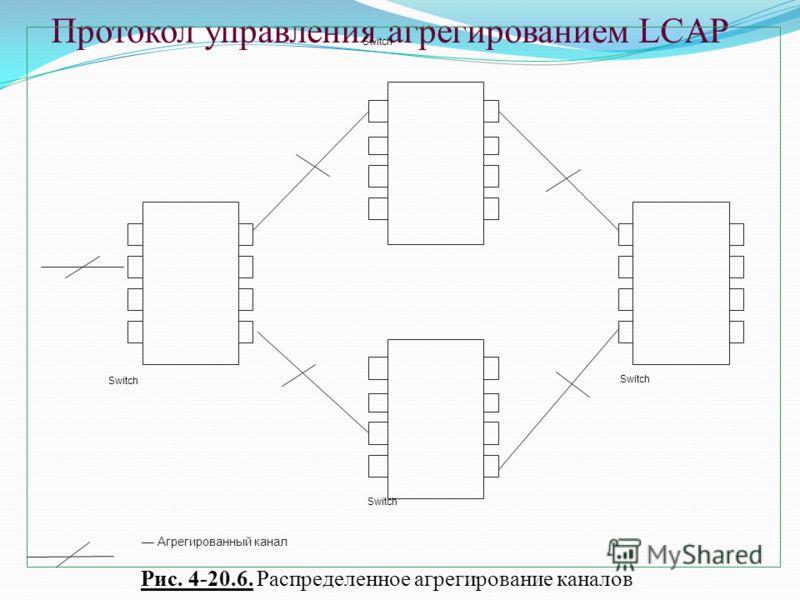 Протокол управления агрегированием LCAP Агрегированный канал Switch Рис. 4-20.6. Распределенное агрегирование каналов
