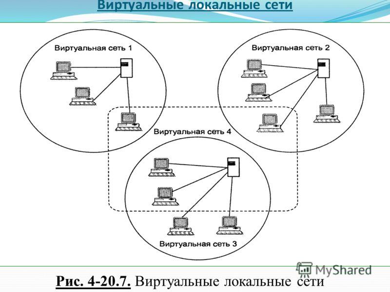 Виртуальные локальные сети Рис. 4-20.7. Виртуальные локальные сети