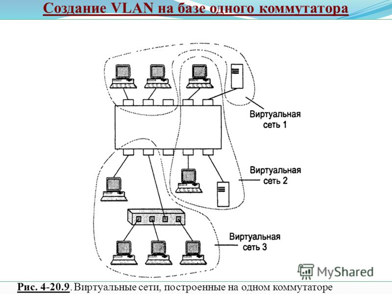 Создание VLAN на базе одного коммутатора Рис. 4-20.9. Виртуальные сети, построенные на одном коммутаторе