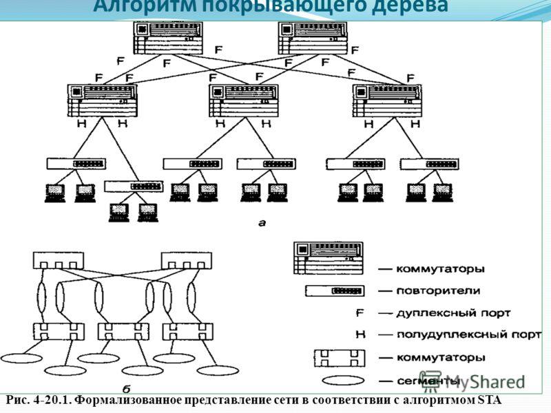 Алгоритм покрывающего дерева Рис. 4-20.1. Формализованное представление сети в соответствии с алгоритмом STA