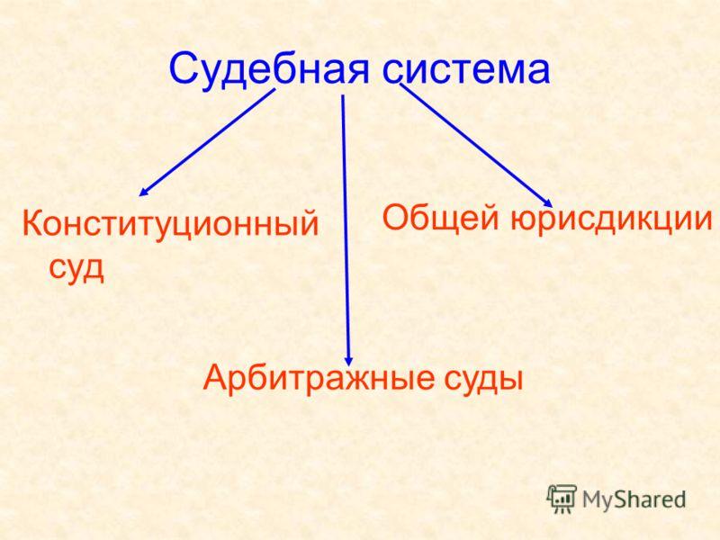 Судебная система Конституционный суд Арбитражные суды Общей юрисдикции