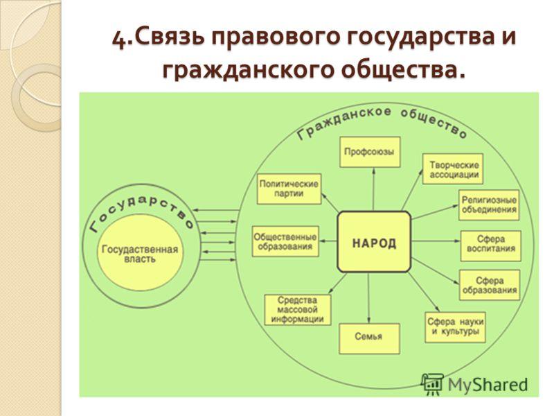 4. Связь правового государства и гражданского общества.