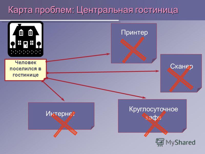 Карта проблем: Центральная гостиница Человек поселился в гостинице Принтер Сканер Интернет Круглосуточное кафе