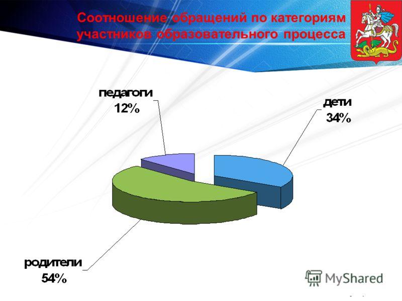 www.themegallery.com Соотношение обращений по категориям участников образовательного процесса