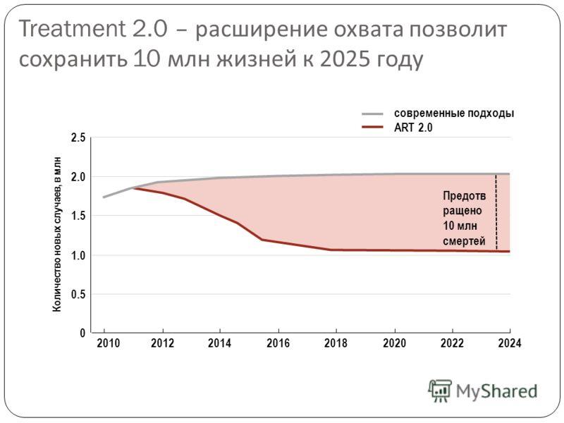 Treatment 2.0 – расширение охвата позволит сохранить 10 млн жизней к 2025 году 20242022202020182016201420122010 Предотв ращено 10 млн смертей Количество новых случаев, в млн 0 0.5 1.0 1.5 2.0 2.5 современные подходы ART 2.0