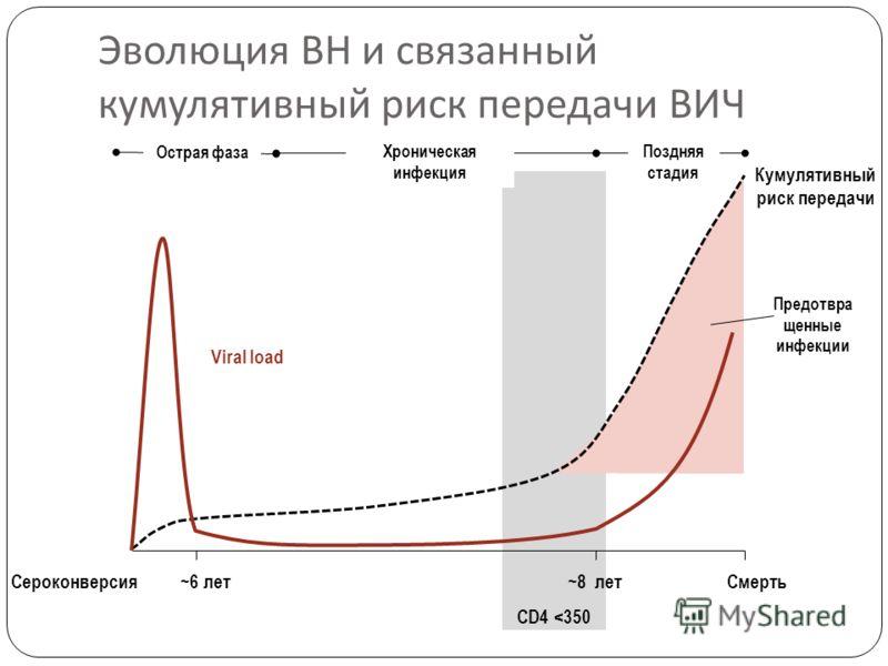 Эволюция ВН и связанный кумулятивный риск передачи ВИЧ Смерть~8 лет~6 летСероконверсия CD4