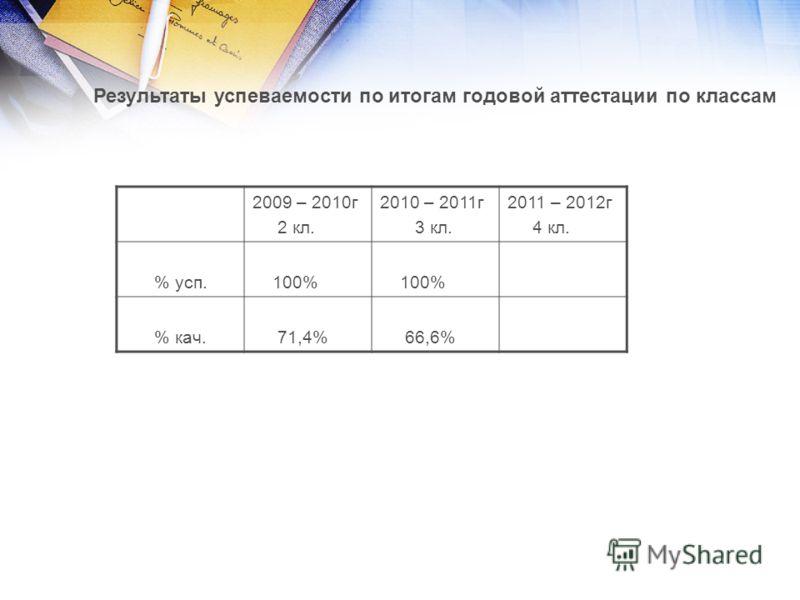 Результаты успеваемости по итогам годовой аттестации по классам 2009 – 2010г 2 кл. 2010 – 2011г 3 кл. 2011 – 2012г 4 кл. % усп. 100% % кач. 71,4% 66,6%