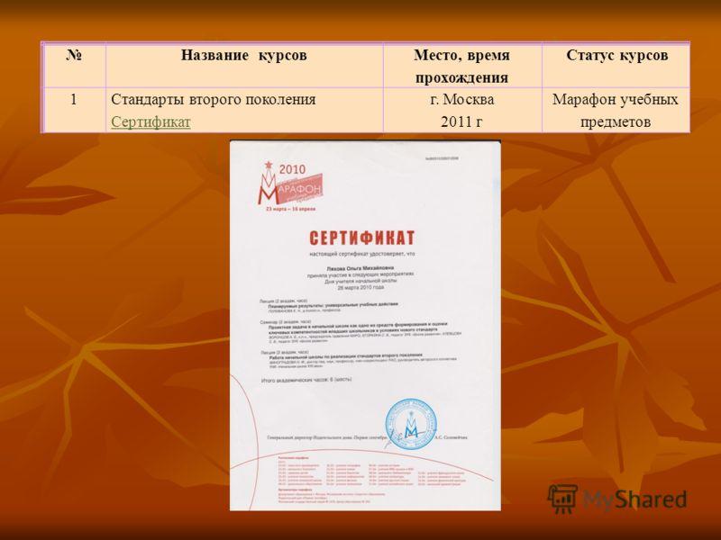Название курсов Место, время прохождения Статус курсов 1Стандарты второго поколения Сертификат г. Москва 2011 г Марафон учебных предметов