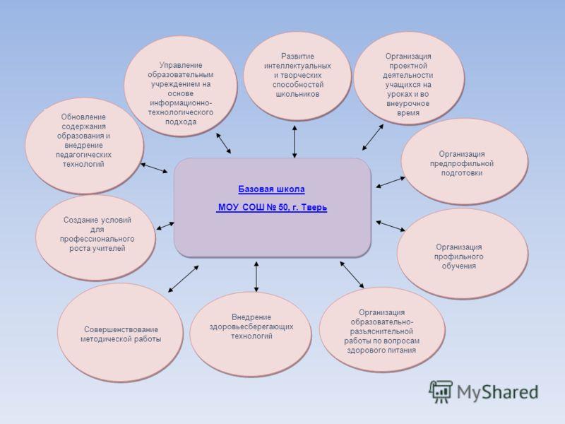 Базовая школа МОУ СОШ 50, г. Тверь Базовая школа МОУ СОШ 50, г. Тверь Организация предпрофильной подготовки Обновление содержания образования и внедрение педагогических технологий Управление образовательным учреждением на основе информационно- технол