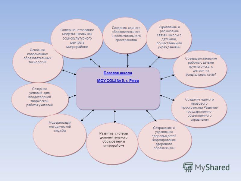 Базовая школа МОУ СОШ 5, г. Ржев Базовая школа МОУ СОШ 5, г. Ржев Совершенствование работы с детьми группы риска, с детьми из асоциальных семей Освоение современных образовательных технологий Совершенствование модели школы как социокультурного центра