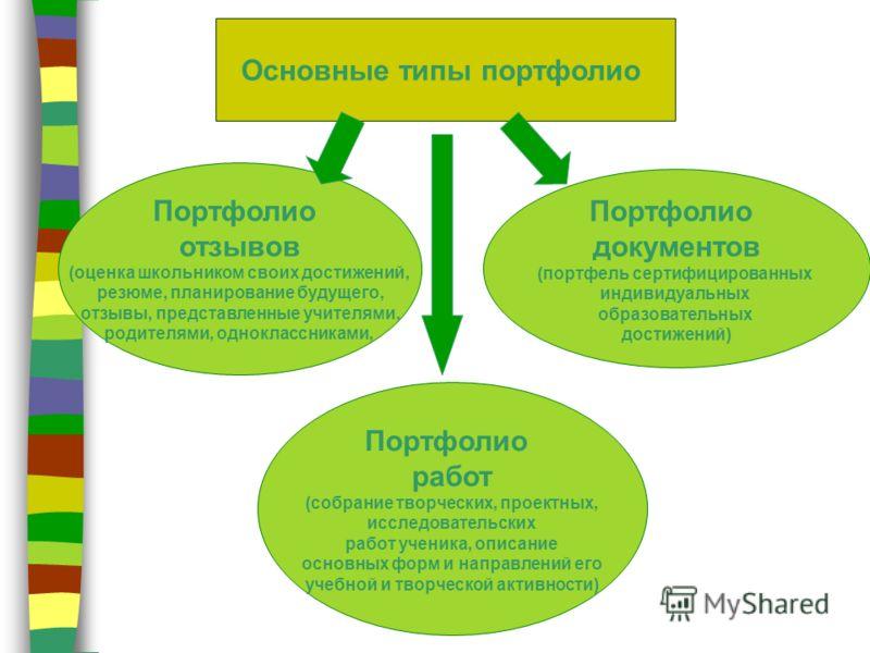 Основные типы портфолио Портфолио отзывов (оценка школьником своих достижений, резюме, планирование будущего, отзывы, представленные учителями, родителями, одноклассниками, Портфолио документов (портфель сертифицированных индивидуальных образовательн