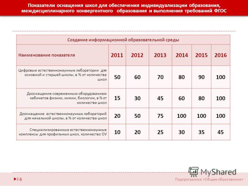 Показатели оснащения школ для обеспечения индивидуализации образования, междисциплинарного конвергентного образования и выполнения требований ФГОС Создание информационной образовательной среды Наименование показателя 201120122013201420152016 Цифровые
