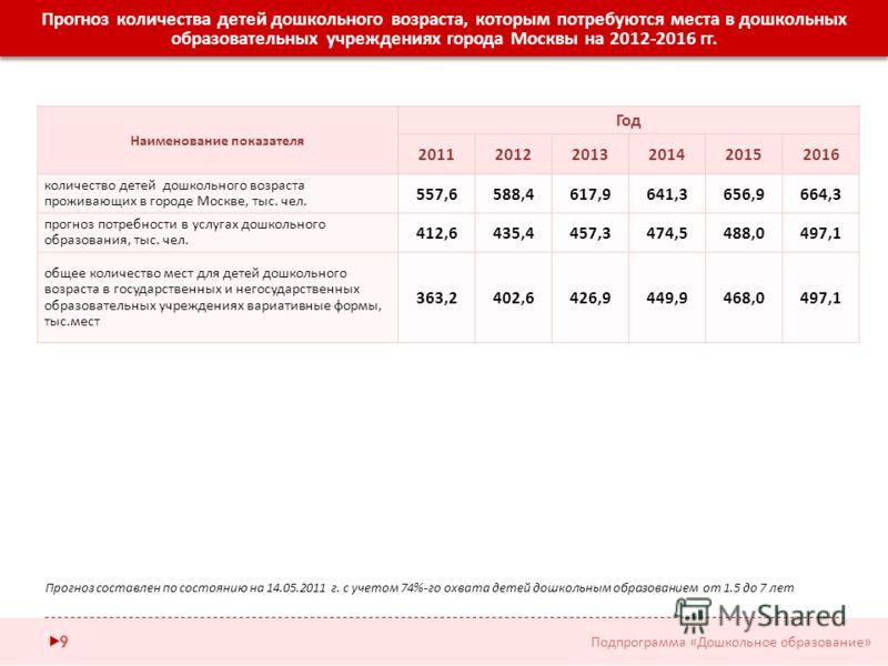Наименование показателя Год 201120122013201420152016 количество детей дошкольного возраста проживающих в городе Москве, тыс. чел. 557,6588,4617,9641,3656,9664,3 прогноз потребности в услугах дошкольного образования, тыс. чел. 412,6435,4457,3474,5488,