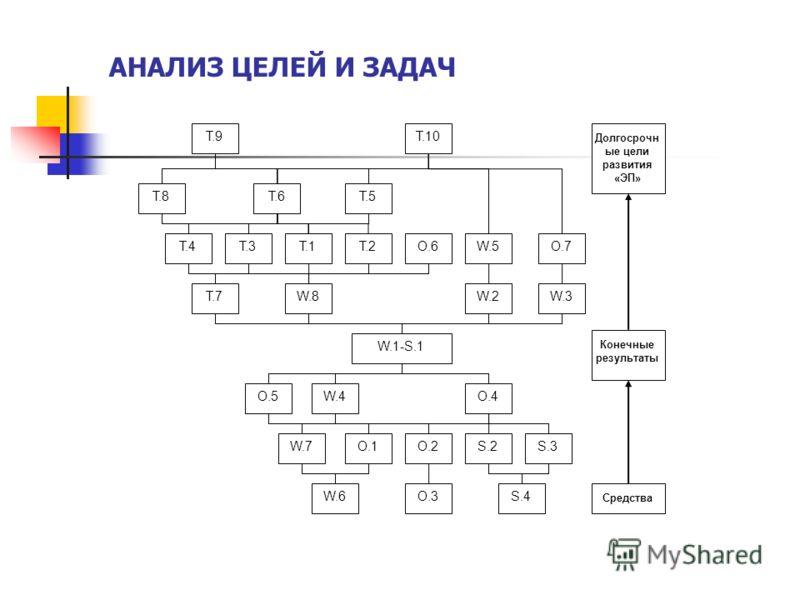 АНАЛИЗ ЦЕЛЕЙ И ЗАДАЧ W.1-S.1 W.2W.3 W.4 W.5 W.7 W.6 W.8 T.1T.2T.3T.4 T.5T.6 T.7 T.8 T.9T.10 O.1O.2 O.3 O.4O.5 O.6O.7 Долгосрочн ые цели развития «ЭП» Средства S.2S.3 S.4 Конечные результаты
