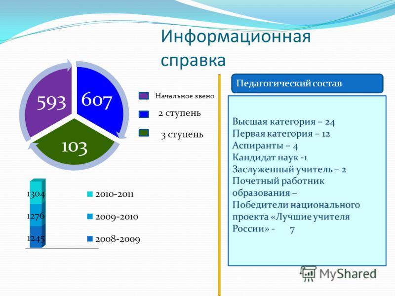 Информационная справка 607 103 593 Начальное звено 2 ступень 3 ступень Педагогический состав