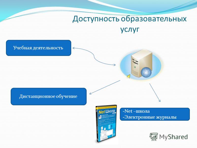 Доступность образовательных услуг Учебная деятельность Дистанционное обучение -Net –школа -Электронные журналы