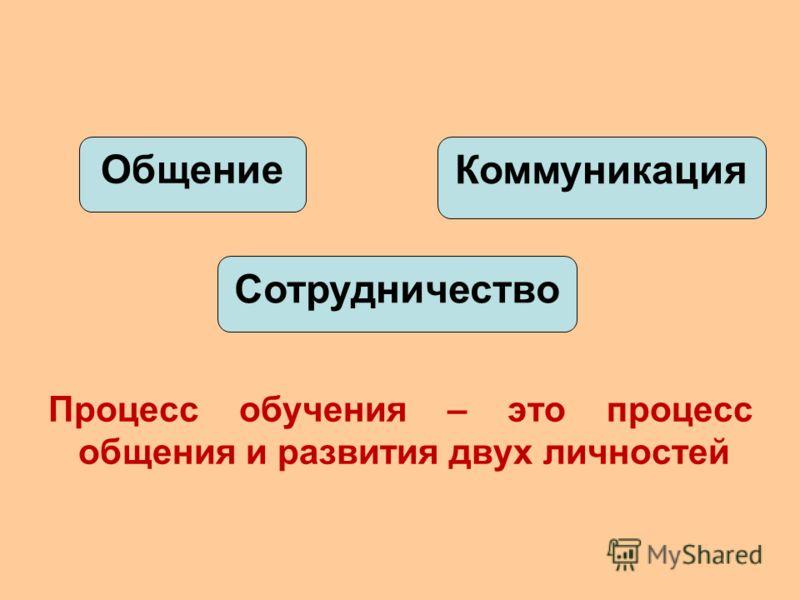 Процесс обучения – это процесс общения и развития двух личностей Общение Сотрудничество Коммуникация