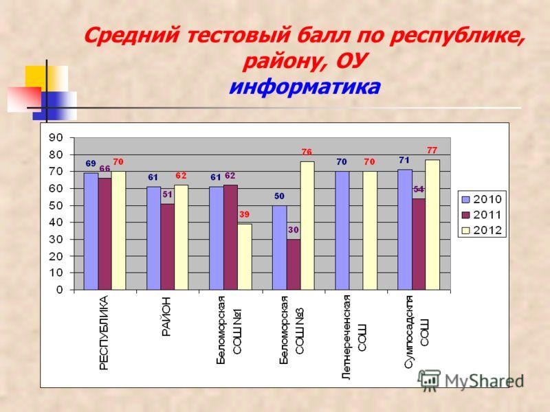 Средний тестовый балл по республике, району, ОУ информатика