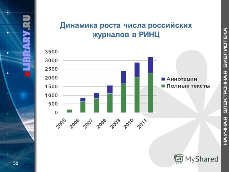 Динамика роста числа российских журналов в РИНЦ 30