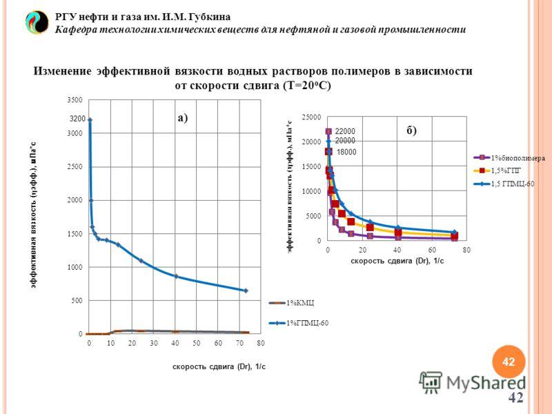 42 Изменение эффективной вязкости водных растворов полимеров в зависимости от скорости сдвига (Т=20 о С) 42 РГУ нефти и газа им. И.М. Губкина Кафедра технологии химических веществ для нефтяной и газовой промышленности