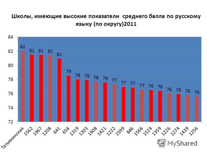 Школы, имеющие высокие показатели среднего балла по русскому языку (по округу)2011