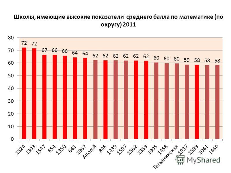 Школы, имеющие высокие показатели среднего балла по математике (по округу) 2011