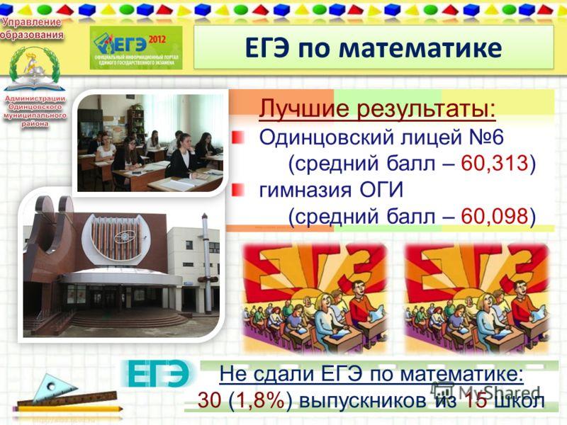 ЕГЭ по математике 12 Лучшие результаты: Одинцовский лицей 6 (средний балл – 60,313) гимназия ОГИ (средний балл – 60,098) Не сдали ЕГЭ по математике: 30 (1,8%) выпускников из 15 школ