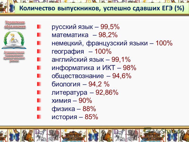 Количество выпускников, успешно сдавших ЕГЭ (%) 13 русский язык – 99,5% математика – 98,2% немецкий, французский языки – 100% география – 100% английский язык – 99,1% информатика и ИКТ – 98% обществознание – 94,6% биология – 94,2 % литература – 92,86