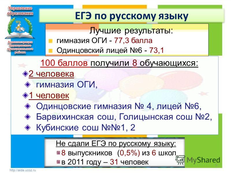 9 ЕГЭ по русскому языку 100 баллов получили 8 обучающихся: 2 человека гимназия ОГИ, 1 человек Одинцовские гимназия 4, лицей 6, Барвихинская сош, Голицынская сош 2, Кубинские сош 1, 2 Лучшие результаты: гимназия ОГИ - 77,3 балла Одинцовский лицей 6 -