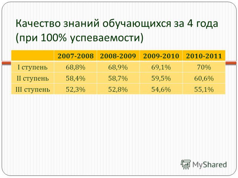 Качество знаний обучающихся за 4 года (при 100% успеваемости) 2007-20082008-20092009-20102010-2011 I ступень68,8%68,9%69,1%70% II ступень58,4%58,7%59,5%60,6% III ступень52,3%52,8%54,6%55,1%