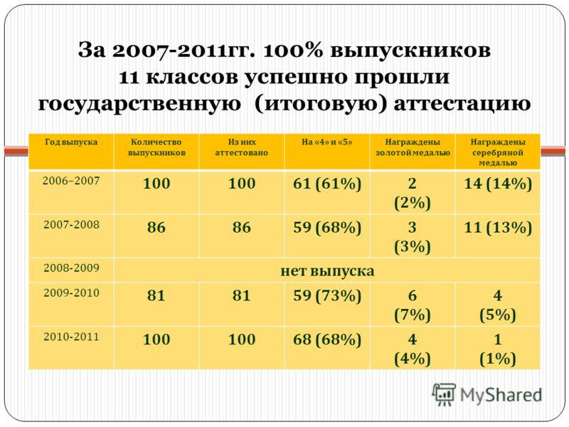 За 2007-2011гг. 100% выпускников 11 классов успешно прошли государственную (итоговую) аттестацию Год выпускаКоличество выпускников Из них аттестовано На «4» и «5»Награждены золотой медалью Награждены серебряной медалью 2006–2007 100 61 (61%)2 (2%) 14