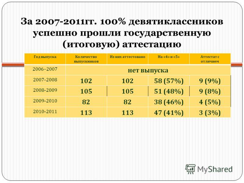 За 2007-2011гг. 100% девятиклассников успешно прошли государственную (итоговую) аттестацию Год выпускаКоличество выпускников Из них аттестованоНа «4» и «5»Аттестат с отличием 2006–2007 нет выпуска 2007-2008 102 58 (57%)9 (9%) 2008-2009 105 51 (48%)9