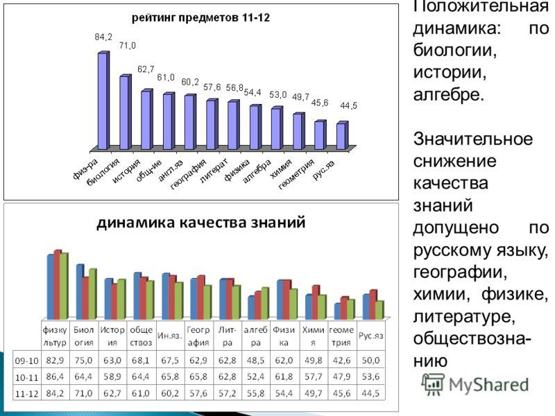 Положительная динамика: по биологии, истории, алгебре. Значительное снижение качества знаний допущено по русскому языку, географии, химии, физике, литературе, обществозна- нию