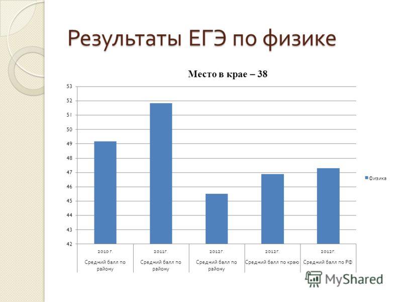 Результаты ЕГЭ по физике