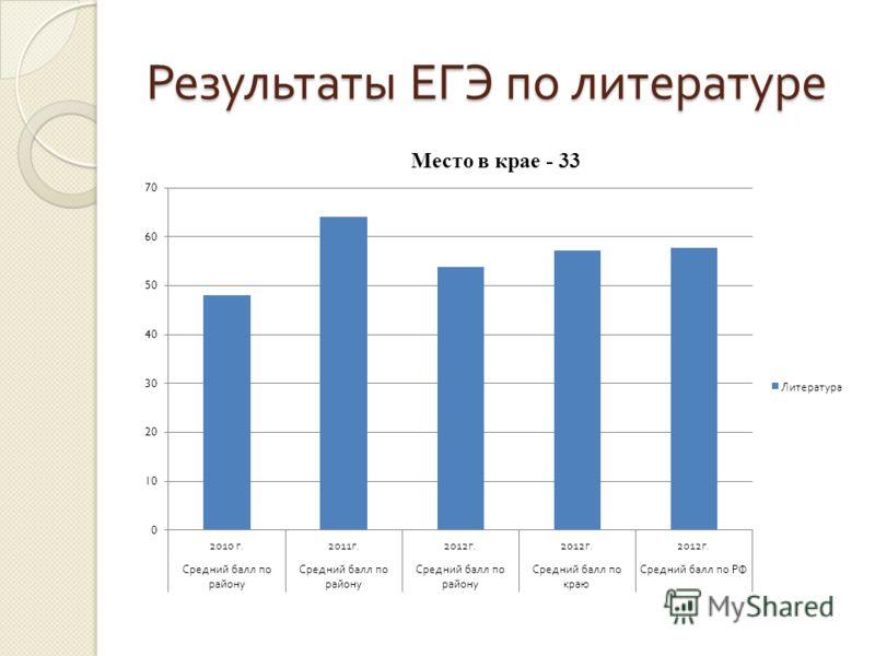 Результаты ЕГЭ по литературе