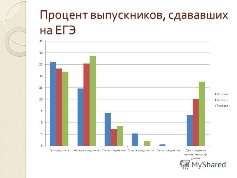 Процент выпускников, сдававших на ЕГЭ