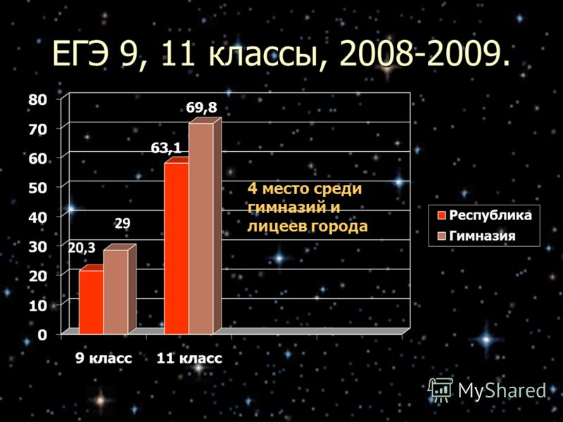 ЕГЭ 9, 11 классы, 2008-2009. 63,1 69,8 4 место среди гимназий и лицеев города