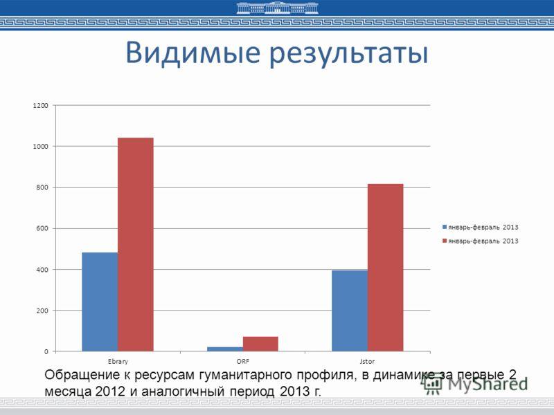 Видимые результаты Обращение к ресурсам гуманитарного профиля, в динамике за первые 2 месяца 2012 и аналогичный период 2013 г.