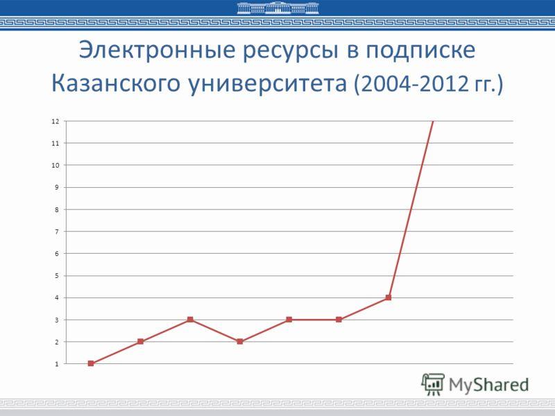 Электронные ресурсы в подписке Казанского университета (2004-2012 гг.)