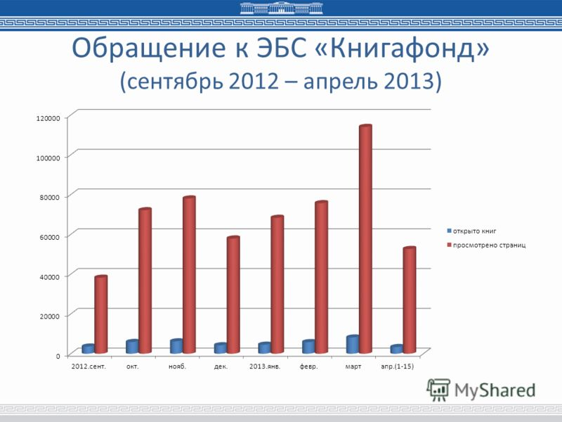 Обращение к ЭБС «Книгафонд» (сентябрь 2012 – апрель 2013)