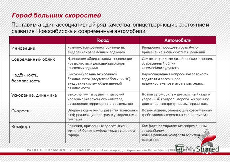 Город больших скоростей Поставим а один ассоциативный ряд качества, олицетворяющие состояние и развитие Новосибирска и современные автомобили: ГородАвтомобили Инновации Развитие наукоёмких производств, внедрение современных подходов Внедрение передов