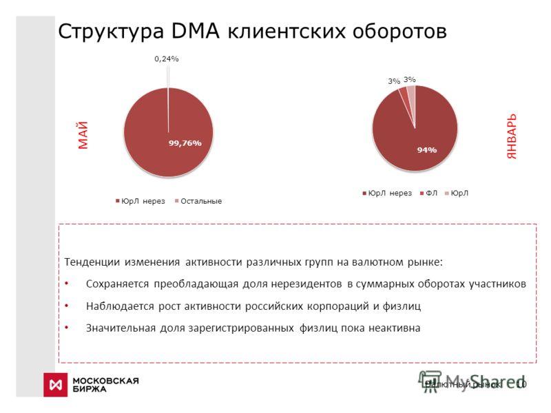 Валютный рынок10 Структура DMA клиентских оборотов Тенденции изменения активности различных групп на валютном рынке: Сохраняется преобладающая доля нерезидентов в суммарных оборотах участников Наблюдается рост активности российских корпораций и физли