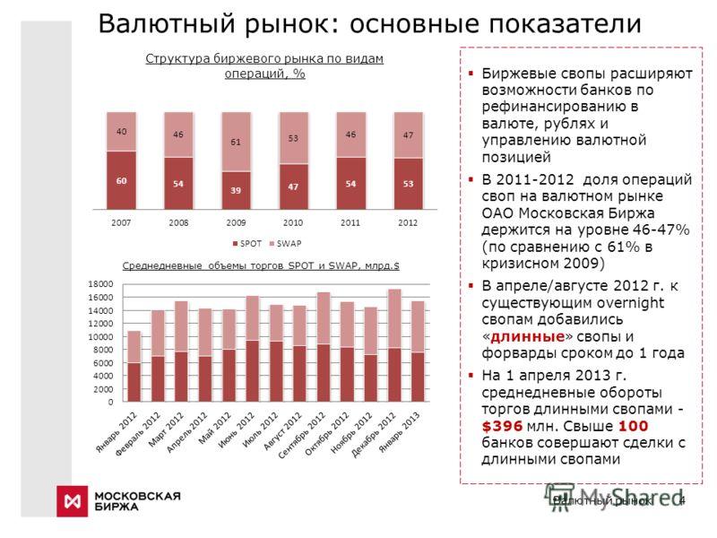 Валютный рынок4 Валютный рынок: основные показатели Биржевые свопы расширяют возможности банков по рефинансированию в валюте, рублях и управлению валютной позицией В 2011-2012 доля операций своп на валютном рынке ОАО Московская Биржа держится на уров