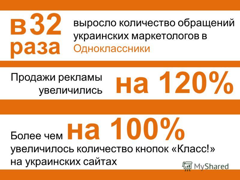 Более чем увеличилось количество кнопок «Класс!» на украинских сайтах Продажи рекламы увеличились выросло количество обращений украинских маркетологов в Одноклассники в 32 на 120% раза на 100%