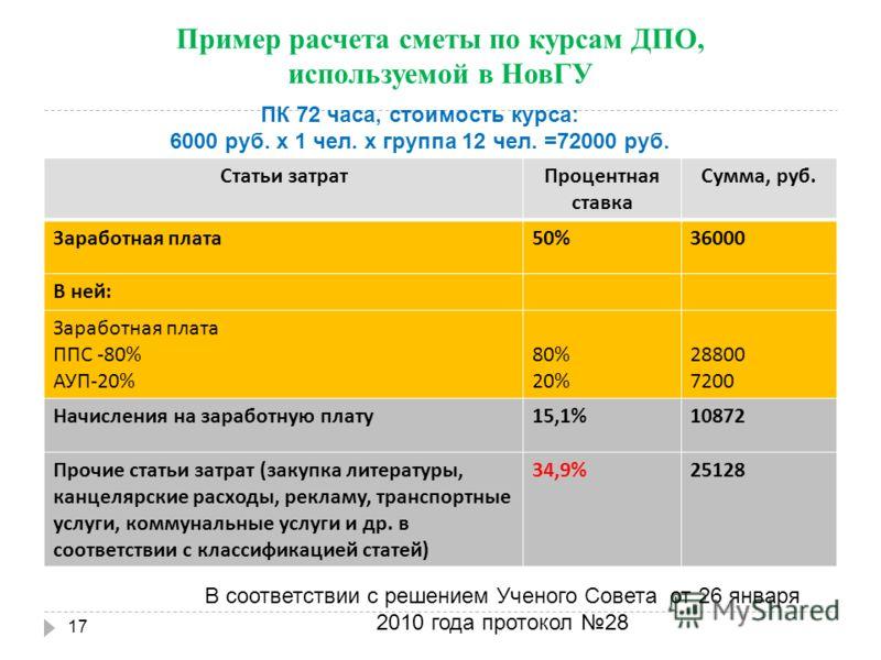 Пример расчета сметы по курсам ДПО, используемой в НовГУ Статьи затратПроцентная ставка Сумма, руб. Заработная плата 50%36000 В ней : Заработная плата ППС -80% АУП -20% 80% 20% 28800 7200 Начисления на заработную плату 15,1%10872 Прочие статьи затрат