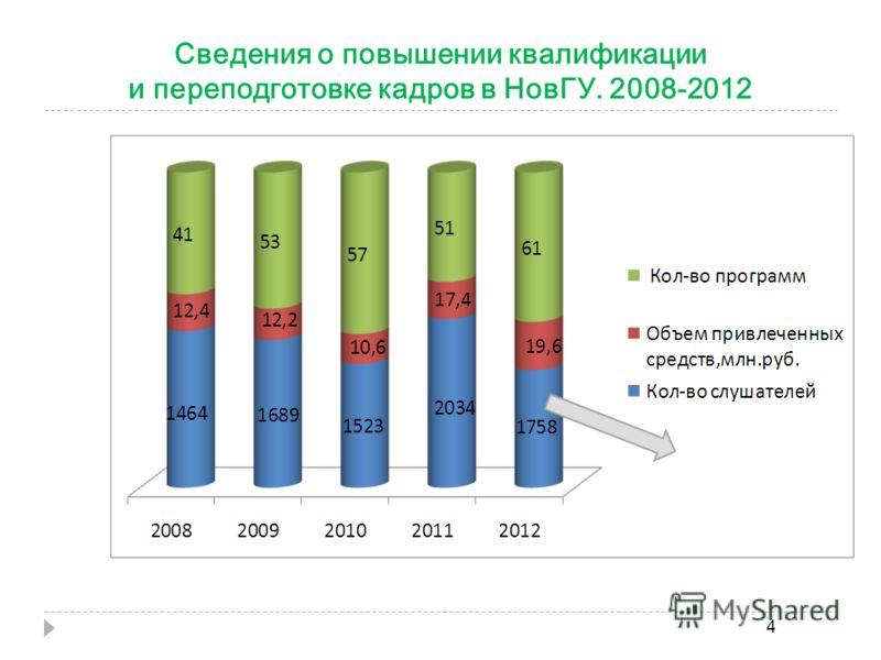 Сведения о повышении квалификации и переподготовке кадров в НовГУ. 2008-2012 4