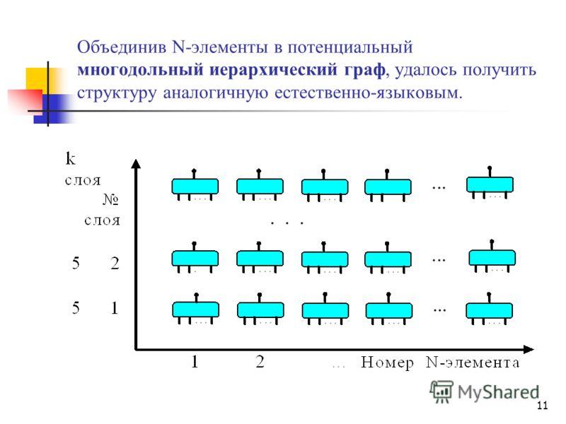 11 Объединив N-элементы в потенциальный многодольный иерархический граф, удалось получить структуру аналогичную естественно-языковым.